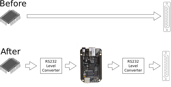 Diagram of the BeagleBone